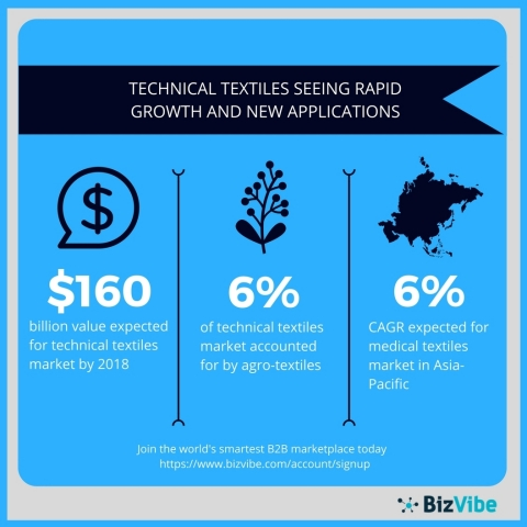An overview of the global technical textiles market. (Graphic: Business Wire)