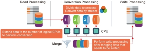 Multi-Stream Converter (MSC) (Graphic: Business Wire)