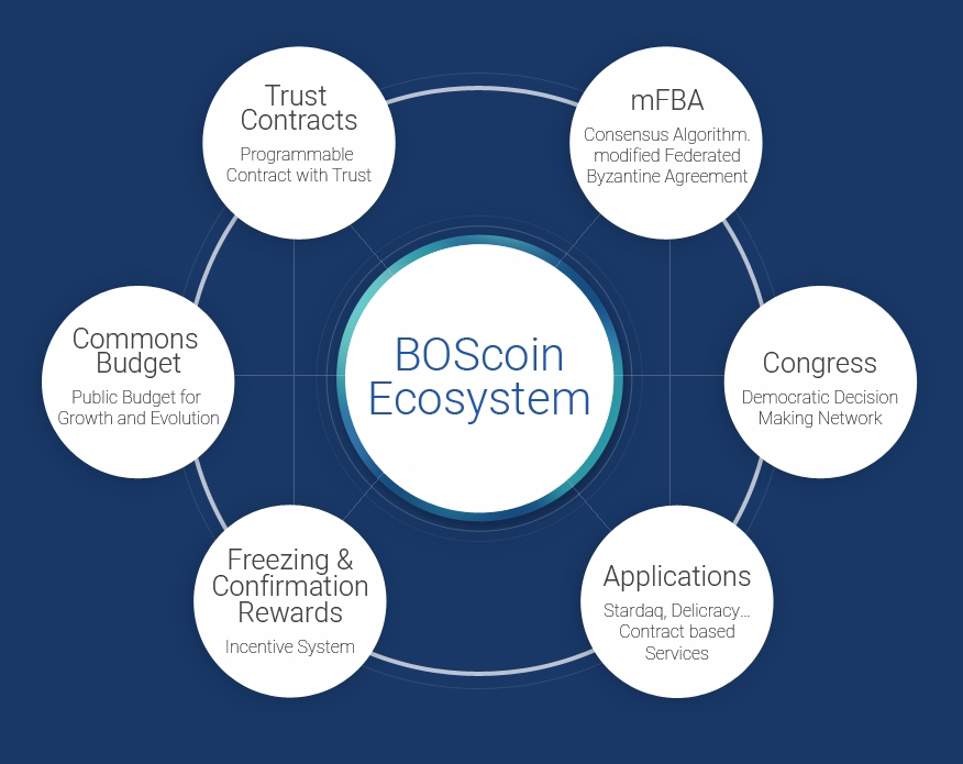 BlockchainOS Introduces BOScoin, a New Cryptocurrency Platform. The BOScoin Platform consists of multiple moving parts. There are the currency, the contracts and the decision making system. BOScoin's currency is called BOScoin. The contracts on the BOScoin blockchain are called Trust Contracts and the decision making system is called the Congress Network. (Photo: Business Wire)