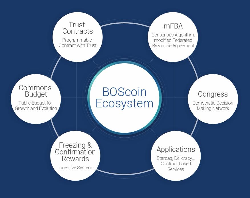 ブロックチェーンOSは 新しい暗号通貨「ボスコイン」を 提案した. ボスコインプラットフォームは複数の領域で構成されておる.通貨・契約・意思決定システムで成り立っている。ボスコインの通貨は、 ボスコインと呼ばれる。ボスコインのブロックチェーン上の契約はTrust Contractsと呼ばれ、意思決定システムは議会ネットワークと呼ばれる。
