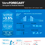 View The Full VeroFORECAST Report: US housing market continues overall market strength, with Seattle and Denver maintaining market leadership. Forecast also reveals interest-rate-sensitive markets are starting to crack. (Graphic: Business Wire)