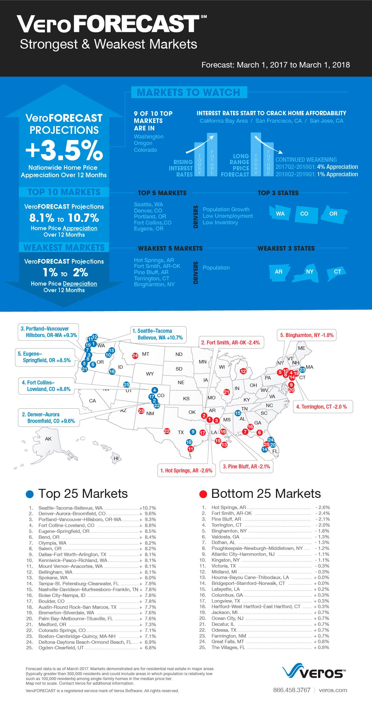 veroforecast℠ shows 2017 housing market to maintain overall