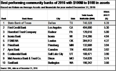 The following chart by SNL Peer Analytics is a ranking of banks based on ROAA (Graphic: Business Wire)