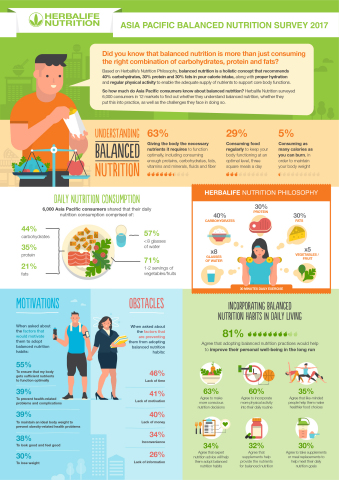 2017年康寶萊亞太區均衡營養調查(圖片:美國商業資訊)