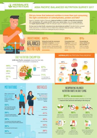 ハーバライフの2017年APACバランス栄養調査(画像:ビジネスワイヤ)