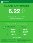 TD Ameritrade's IMX reading for March 2017 (Graphic: TD Ameritrade)