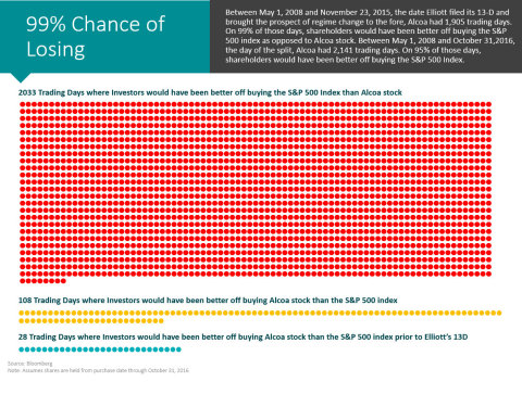 99% chance of losing (Graphic: Business Wire)