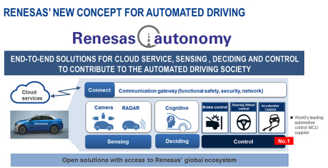 Renesas Electronics Unveils the Renesas autonomy™ Platform to Further Extend its Commitment to ADAS and Automated Driving (Graphic: Business Wire)
