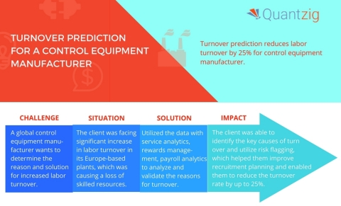 Quantzig's latest project helped a control equipment manufacturer reduce their labour turnover by 25%. (Graphic: Business Wire)