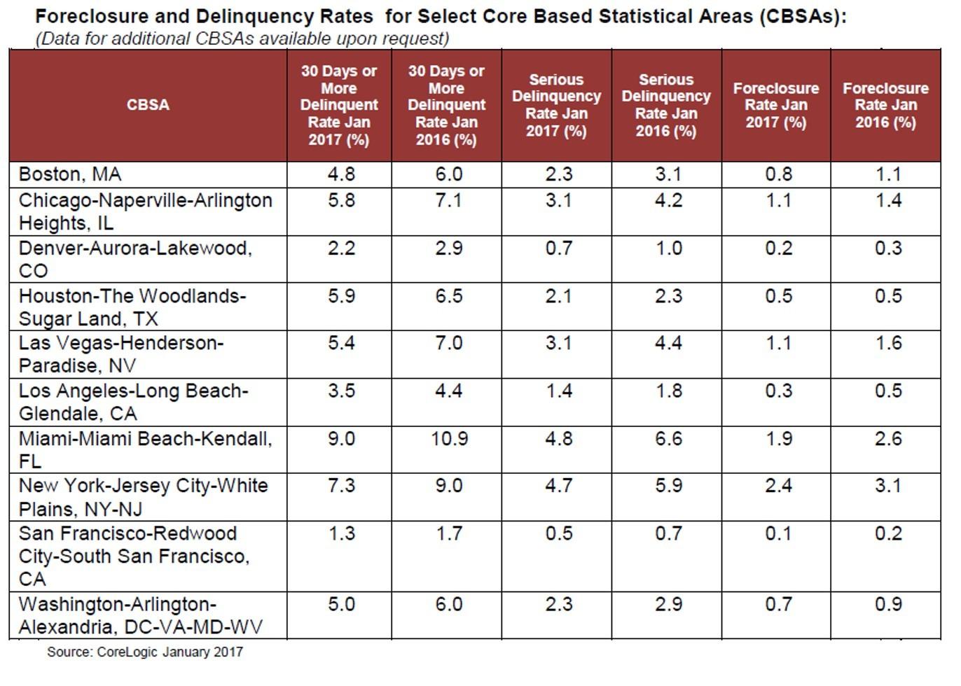 CoreLogic Loan Performance Foreclosure and Delinquency Rates for Select Core Based Statistical Areas (CBSAs): January 2017 (Graphic: Business Wire)