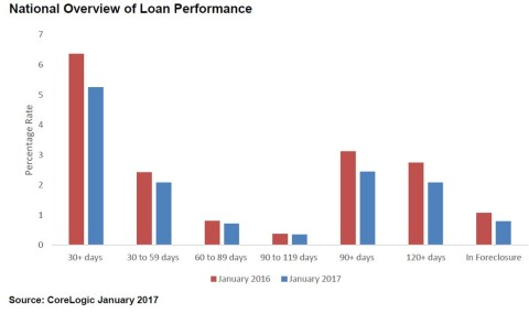 National Overview of CoreLogic Loan Performance Insights: January 2017 (Graphic: Business Wire)