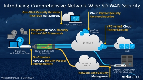 The SD-WAN Security Technology Partner Program delivers end-to-end on-premises and cloud network wid ...