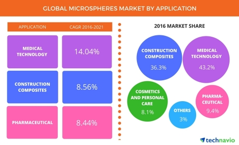 Technavio announces the release of their 'Global Microspheres Market 2017-2021' report. (Graphic: Business Wire)