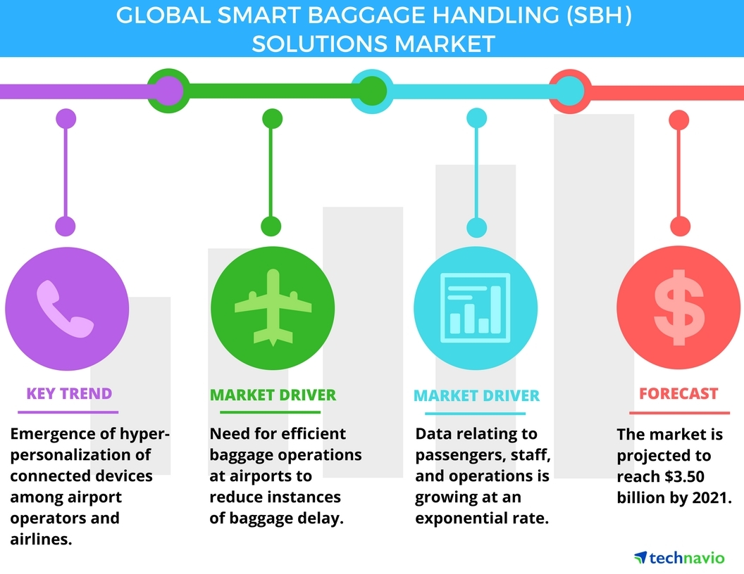 Technavio has announced the release of their 'Smart Baggage Handling Solutions Market 2017-2021' report. (Graphic: Business Wire)