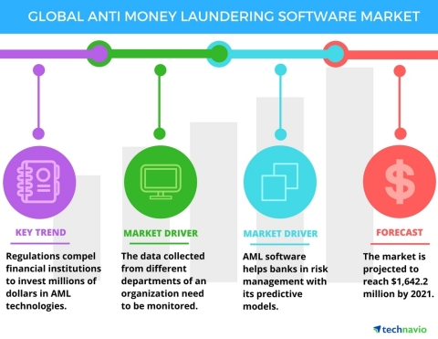 Technavio announces the release of their Anti-money Laundering Software Market 2017-2021 report (Graphic: Business Wire)