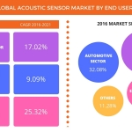 Technavio announces the release of their Acoustic Sensors Market 2017-2021 report (Graphic: Business Wire