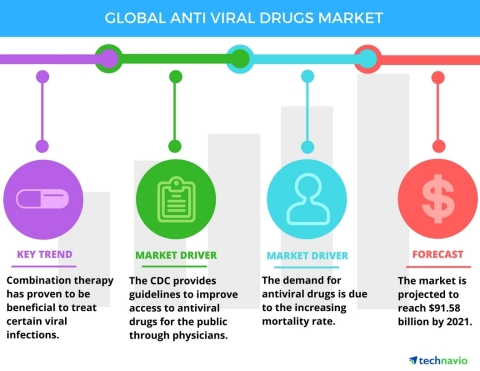 Technavio announces the release of their Antiviral Drugs Market 2017-2021 report (Graphic: Business Wire)