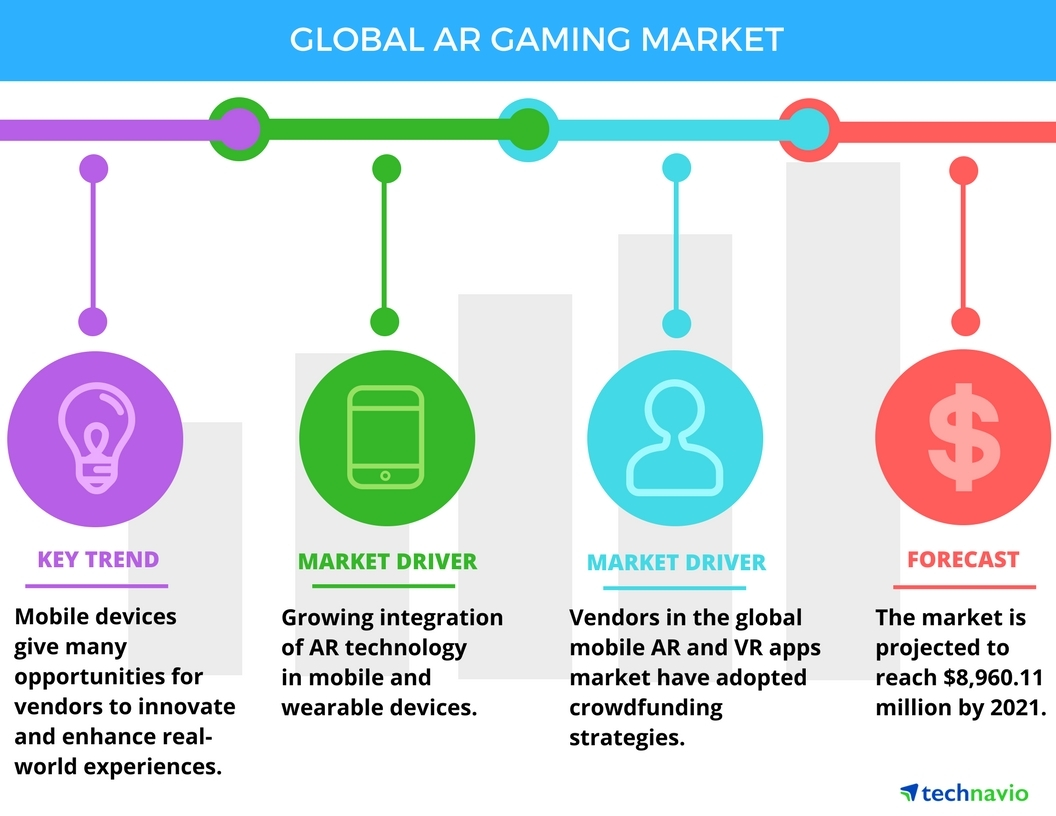 Technavio announces the release of their AR Gaming Market 2017-2021 report (Graphic: Business Wire)