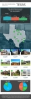 Infographic: real estate crowdfunding in Texas via RealtyShares (Graphic: Business Wire)