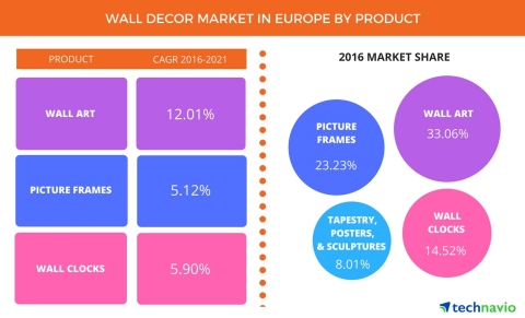 Technavio has announced the release of their 'Wall Décor Market in Europe 2017-2021' report. (Graphic: Business Wire)