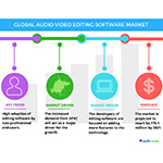 Audio and Video Editing Software Market – Global Trends and Forecasts by Technavio