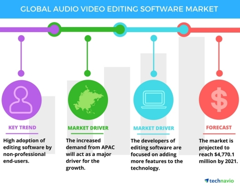 Technavio has announced the release of their 'Audio and Video Editing Software Market 2017-2021' report. (Graphic: Business Wire)