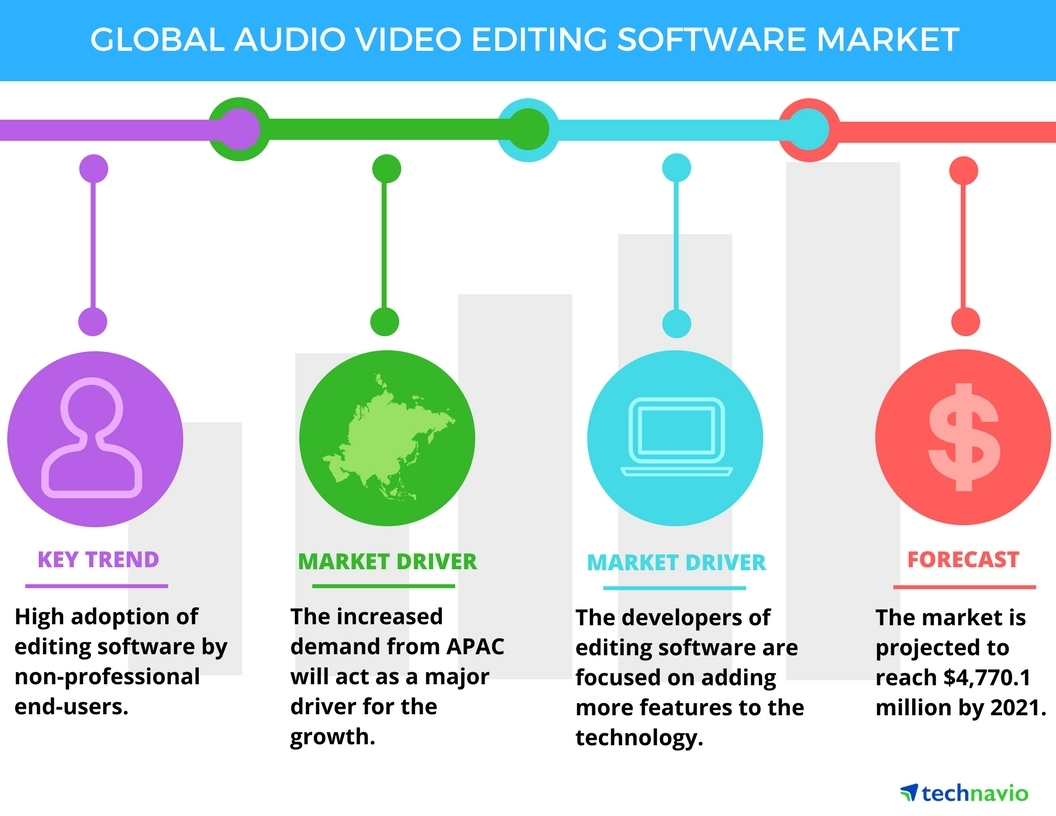 Audio and Video Editing Software Market - Global Trends and Forecasts by  Technavio | Business Wire