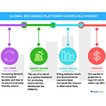 Technavio has announced the release of their 'Global Bio-based Platform Chemicals Market 2017-2021' report. (Graphic: Business Wire)