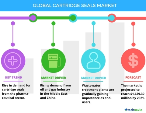 Technavio has announced the release of their 'Global Cartridge Seals Market 2017-2021' report. (Graphic: Business Wire)