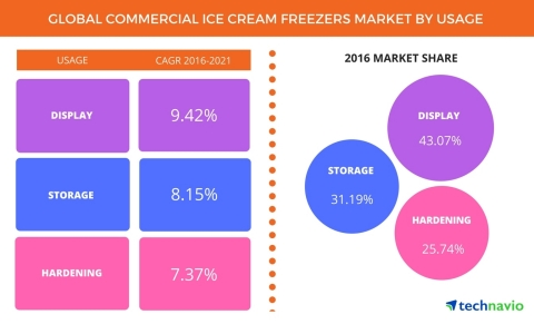 Technavio announces the release of their 'Commercial Ice Cream Freezers Market 2017-2021' report. (Graphic: Business Wire)