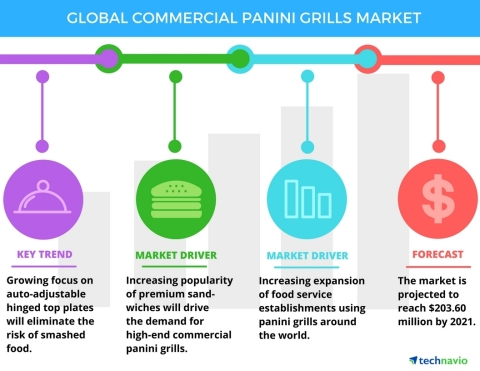 Technavio announces the release of their 'Global Commercial Panini Grills Market from 2017-2021' report. (Graphic: Business Wire)