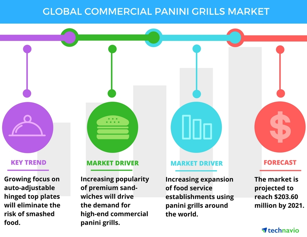 Global_Commercial_Panini_Grills_Market top 5 vendors in the global commercial panini grills market from  at bayanpartner.co