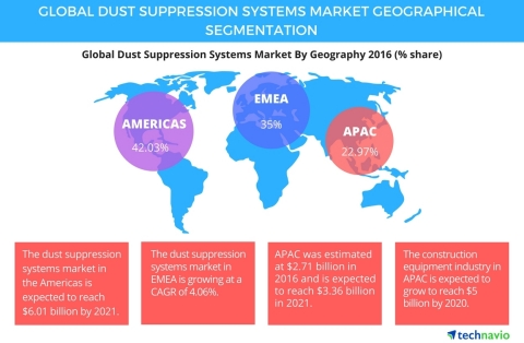 Technavio announces the release of their 'Global Dust Suppression Systems Market 2017-2021' report. (Photo: Business Wire)
