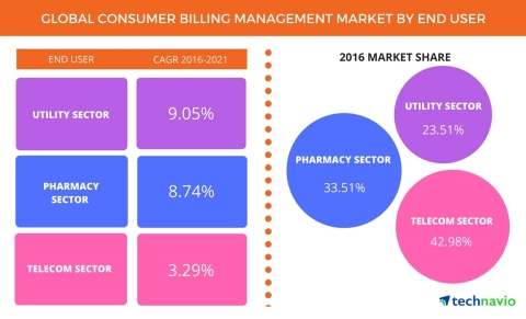 Technavio announces the release of their 'Global Consumer Billing Management Software Market 2017-2021' report. (Graphic: Business Wire)