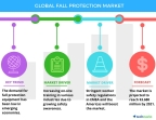 Technavio has announced the release of their 'Global Fall Protection Market 2017-2021' report. (Graphic: Business Wire)