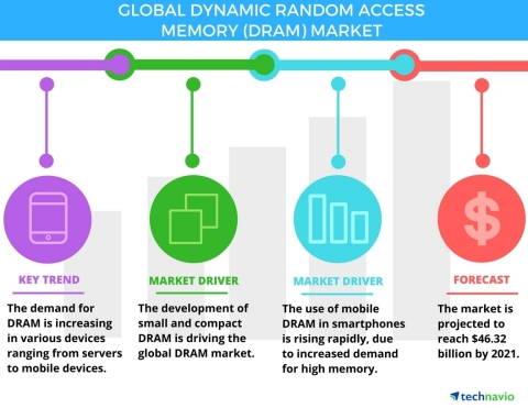 Technavio has announced the release of their 'Global Dynamic Random Access Memory (DRAM) Market 2017-2021' report. (Graphic: Business Wire)