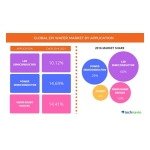 Technavio has announced the release of their 'Global Epi Wafer Market 2017-2021' report. (Graphic: Business Wire)