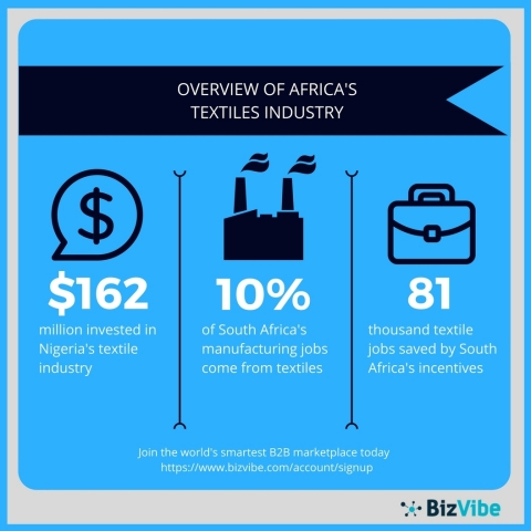 An overview of initiatives impacting Africa's textiles industry. (Graphic: Business Wire)