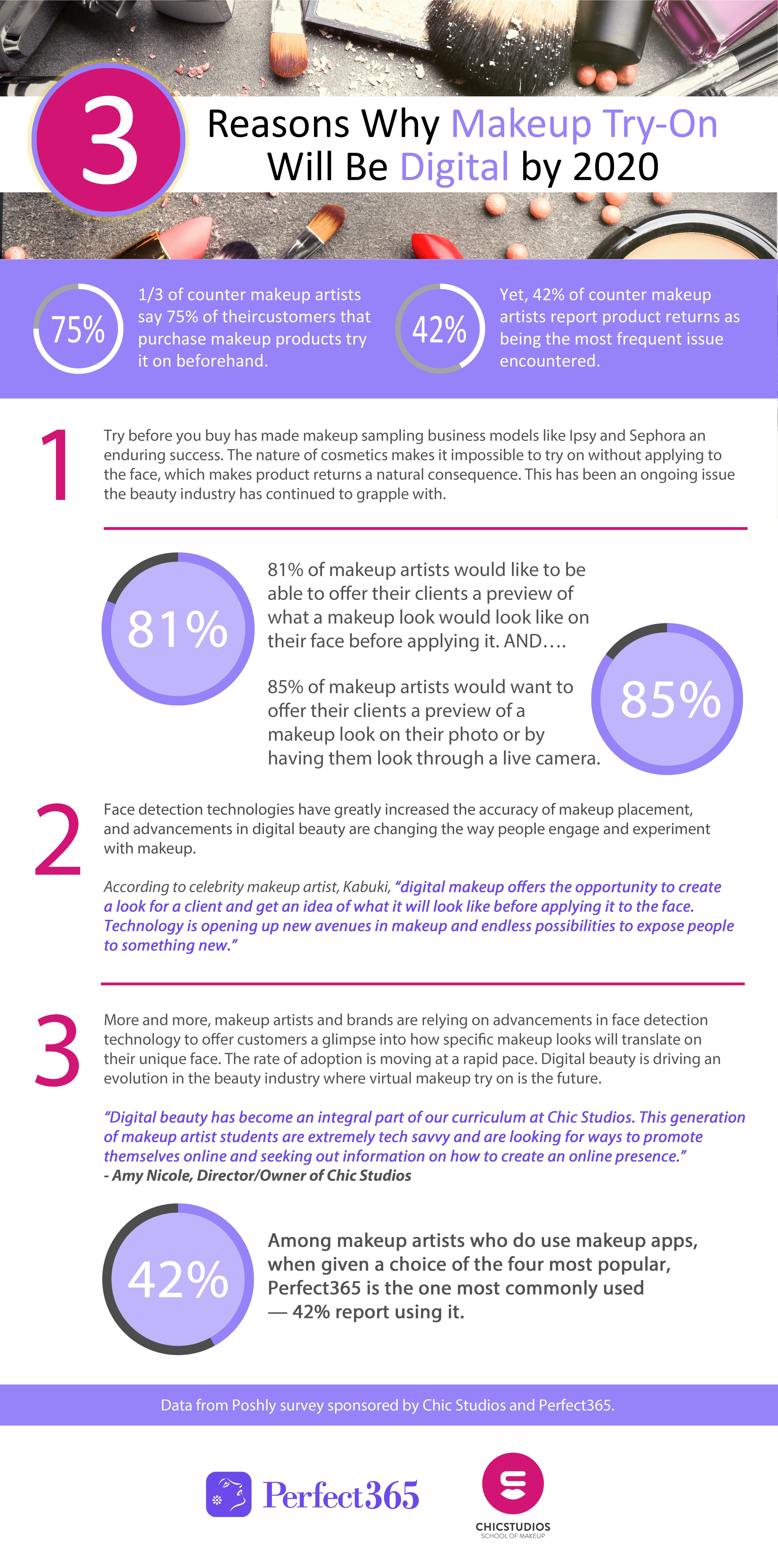 3 Reasons Why Makeup Try-on will be Digital by 2020 (Graphic: Business Wire)