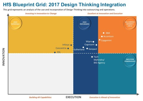Accenture positioned in the As-a-Service Winner Circle of the HfS Research Blueprint Report: Design Thinking in the As-a-Service Economy. (Graphic: Business Wire)