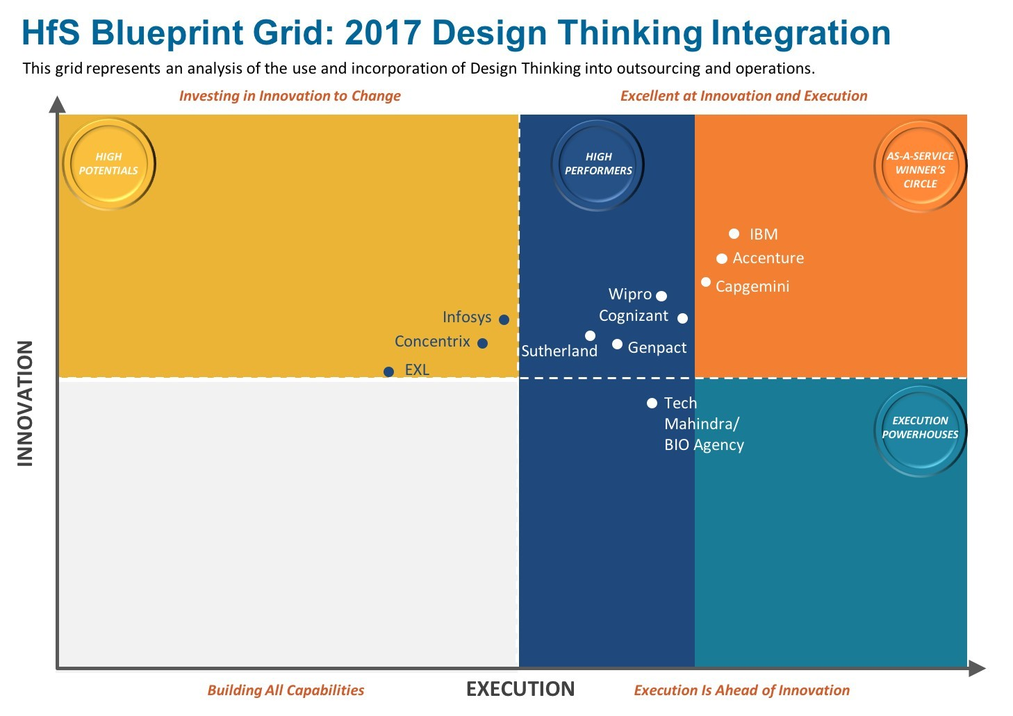 Accenture positioned in as a service winner circle for design full size malvernweather Choice Image