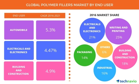 Technavio announces the release of their 'Global Polymer Fillers Market 2017-2021' report. (Graphic: Business Wire)