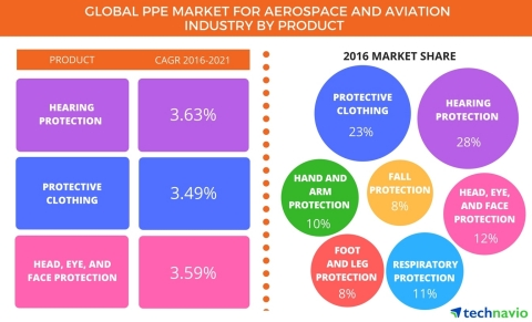 Technavio has announced the release of their 'Global Personal Protective Equipment (PPE) Market for Aerospace And Aviation Industry 2017-2021' report. (Graphic: Business Wire)