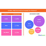 Global Precious Metals Market Driven by the Extensive Use of Platinum in Glass and Chemical Industries, Finds Technavio