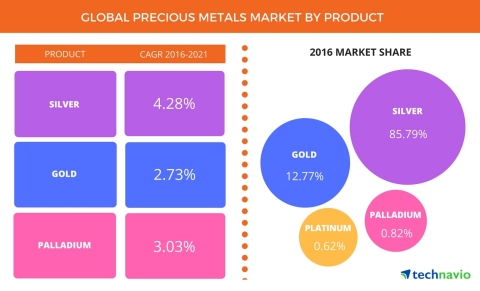 Technavio has announced the release of their 'Global Precious Metals Market 2017-2021' report. (Grap ...