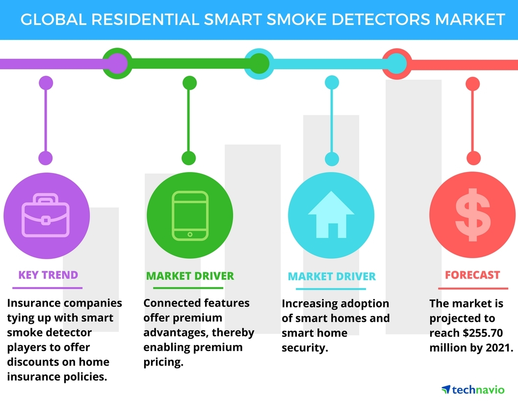 Technavio has announced the release of their 'Residential Smart Smoke Detectors Market 2017-2021' report. (Graphic: Business Wire)