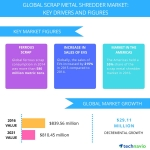 Technavio has announced the release of their 'Global Scrap Metal Shredder Market 2017-2021' report. (Graphic: Business Wire)