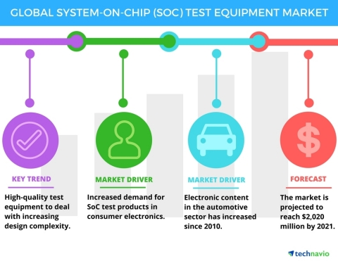 Technavio has announced the release of their 'System-on-Chip Test Equipment Market 2017-2021' report. (Graphic: Business Wire)