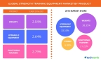 Technavio announces the release of their 'Global Strength Training Equipment Market 2017-2021' report. (Graphic: Business Wire)