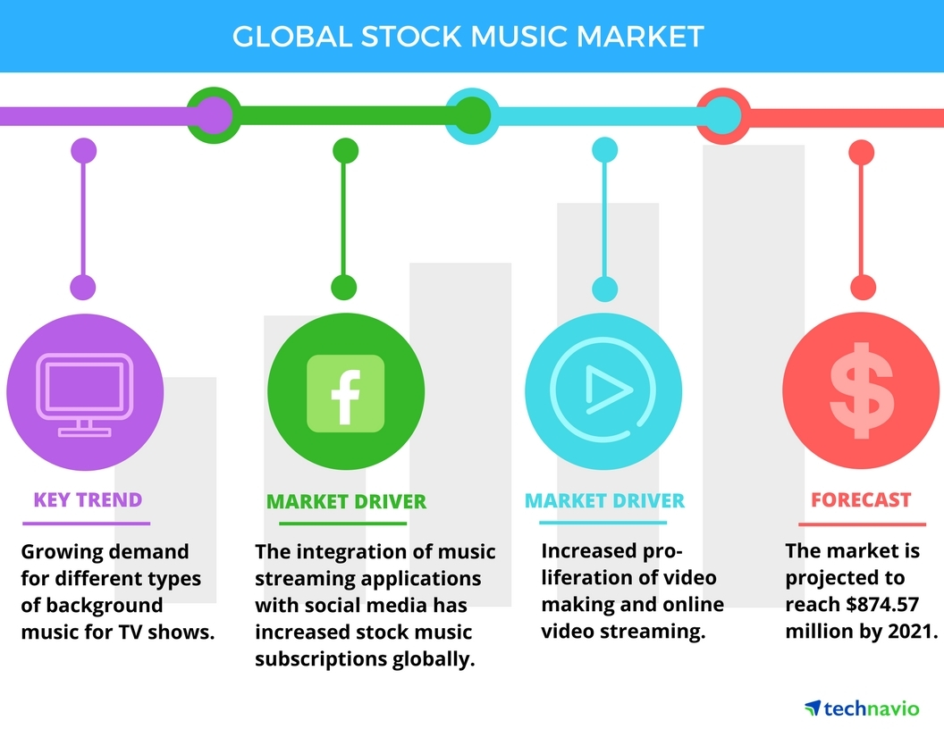 Technavio has announced the release of their 'Global Stock Music Market 2017-2021' report. (Graphic: Business Wire)